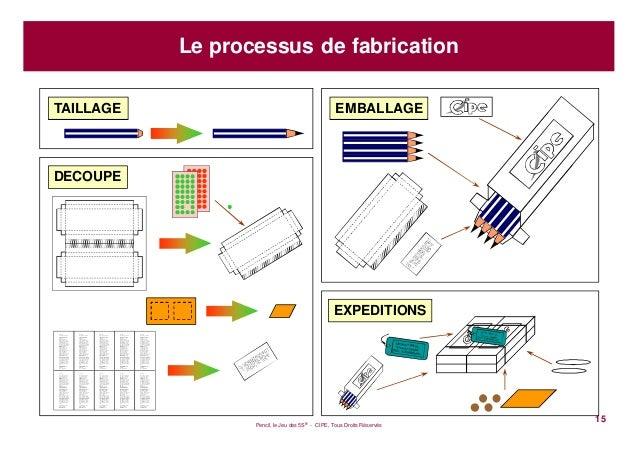 Pencil, le Jeu des 5S® - CIPE, Tous Droits Réservés15Le processus de fabricationTAILLAGEDECOUPEEXPEDITIONSEMBALLAGECher Cl...
