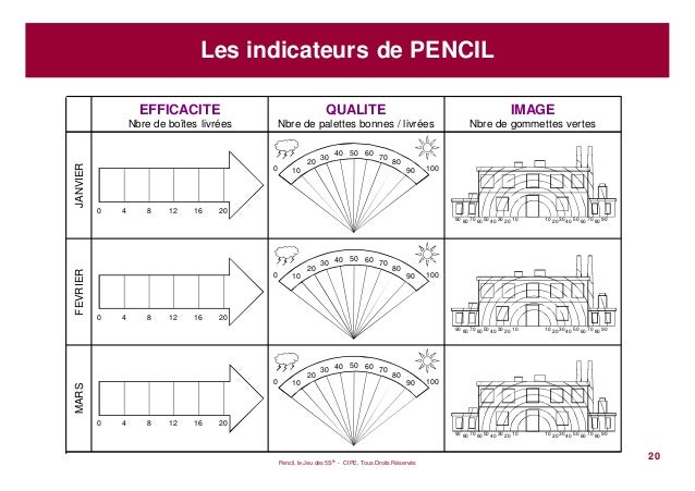 Pencil, le Jeu des 5S® - CIPE, Tous Droits Réservés20Les indicateurs de PENCILEFFICACITENbre de boîtes livréesQUALITENbre ...