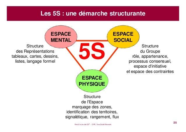 Pencil, le Jeu des 5S® - CIPE, Tous Droits Réservés25Les 5S : une démarche structurante5SStructuredes Représentationstable...