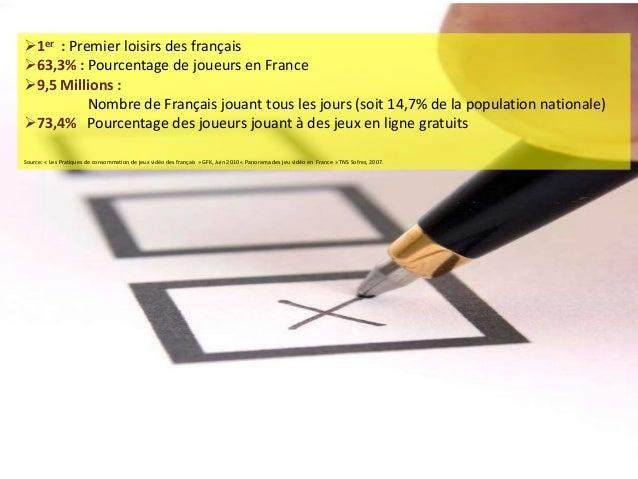 1er : Premier loisirs des français63,3% : Pourcentage de joueurs en France9,5 Millions :Nombre de Français jouant tous ...