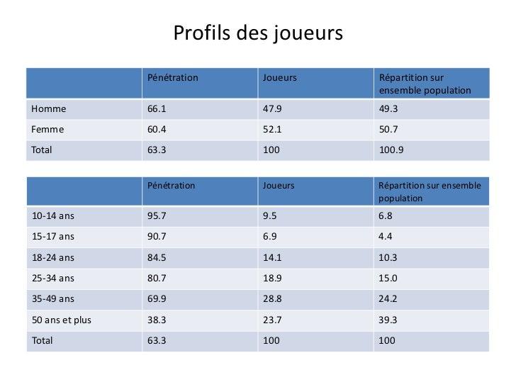 Profils des joueurs Pénétration Joueurs Répartition sur ensemble population Homme 66.1 47.9 49.3 Femme 60.4 52.1 50.7 Tota...
