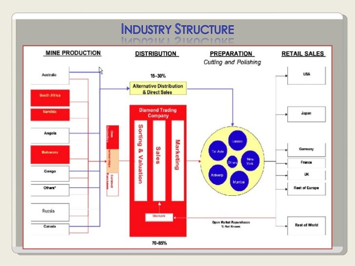 jewelry industry analysis Table a--profile of us costume-jewelry industry and market, 1981-85 item   purposes of the investigation we have provided analysis throughout the report.