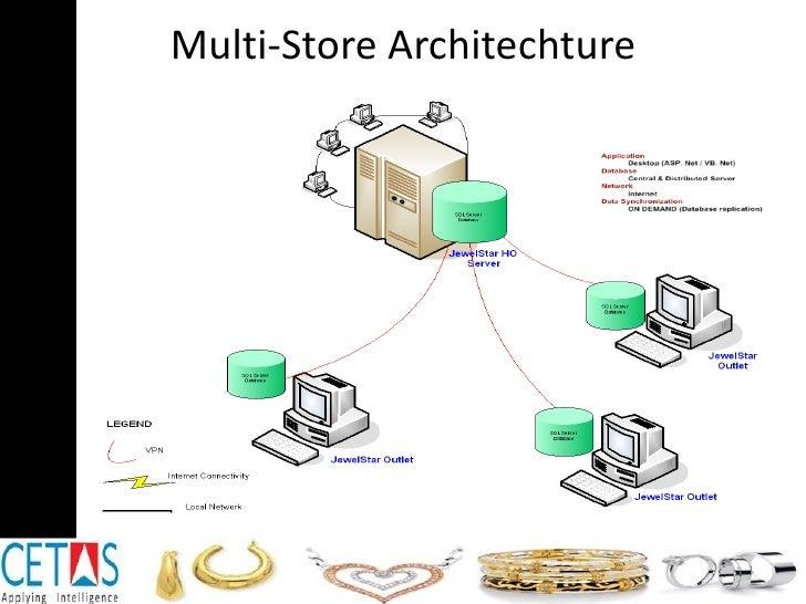 Multi-Store Architechture