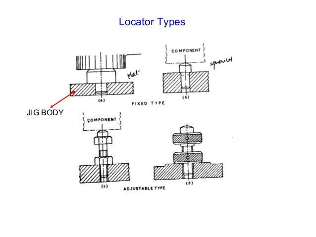 JIG FIXTURE JIG BODY FIXTURE BODY FIXTURE BOLT; 18. DIFFERENCES JIG FIXTURE  Definition ...