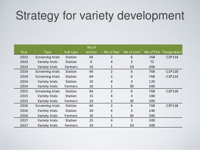 Strategy for variety development Year Type Sub type Nb of entries Nb of Rep Nb of envt Nb of Plot Designation 2013 Screeni...