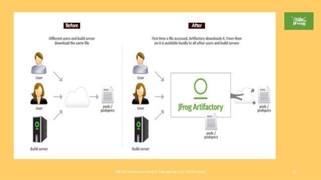 Jfrog artifactory artifact management c tamilmaran