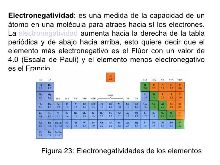 Jg 201001 qg clase02 tabla p electronegatividad urtaz Choice Image