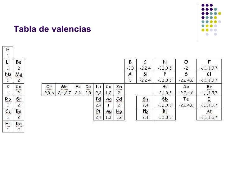 Tabla de valencias negativas sdd tabla urtaz Choice Image