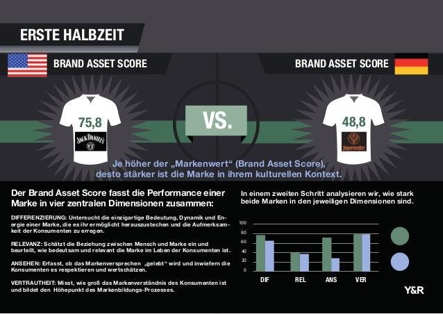 VS.75,8 48,8 BRAND ASSET SCORE BRAND ASSET SCORE In einem zweiten Schritt analysieren wir, wie stark beide Marken in den j...