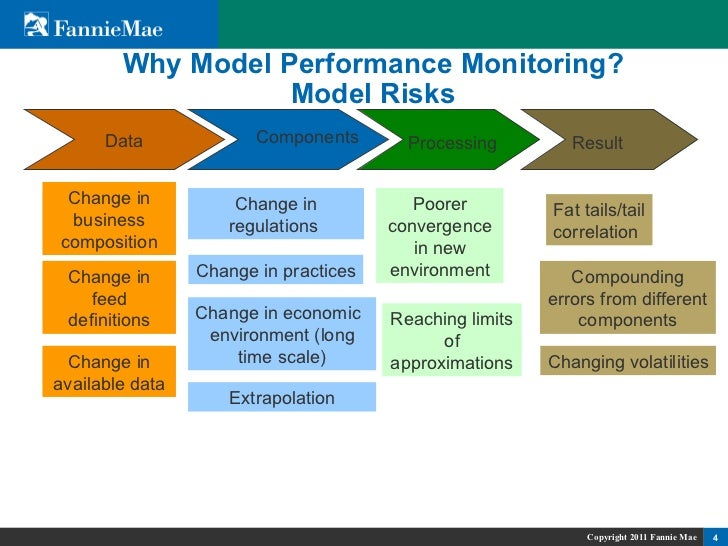 Model Performance Monitoring and Back-Testing as a