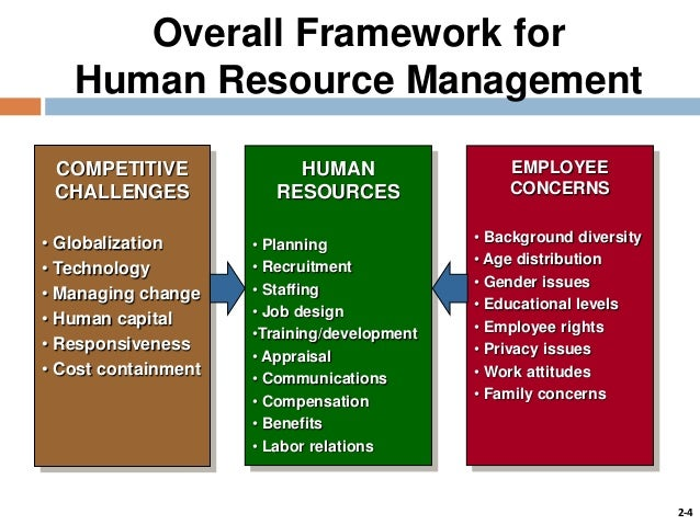 hrm issues The study revealed three major challenges to the effective management of hr t&d  the fundamental issues regarding human resources' lack of capabilities and.
