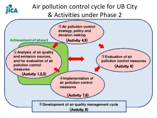 How Artificial Intelligence Can Fight Air Pollution in China
