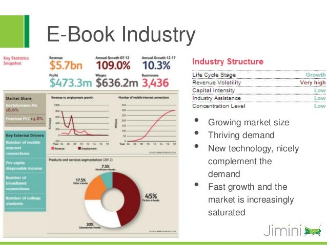 E-Book Industry              •   Growing market size              •   Thriving demand              •   New technology, nic...