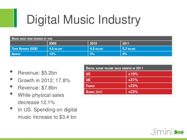 Digital Music Industry•   Revenue: $5.2bn•   Growth in 2012: 17.8%•   Revenue: $7.8bn•   While physical sales    decrease ...
