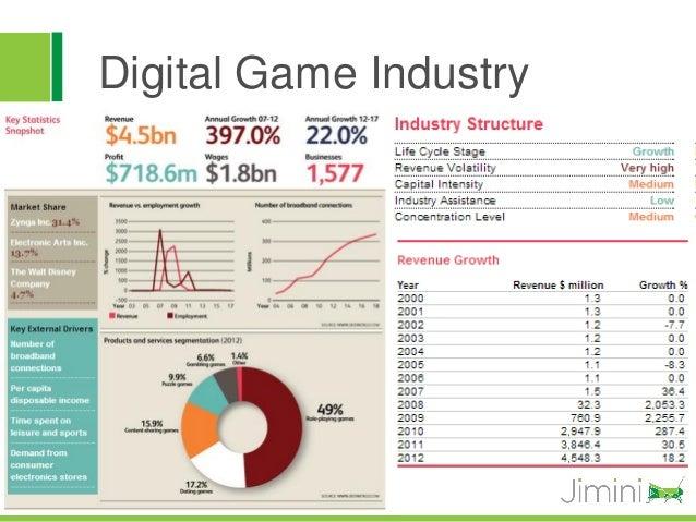 Digital Game Industry