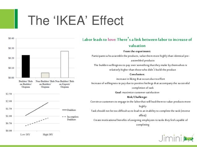 The 'IKEA' Effect         Labor leads to love: There's a link between labor to increase of                                ...