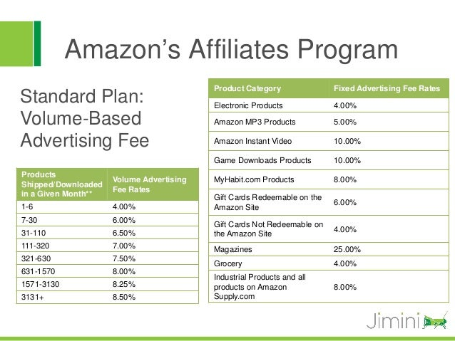 Amazon's Affiliates Program                                          Product Category               Fixed Advertising Fee ...