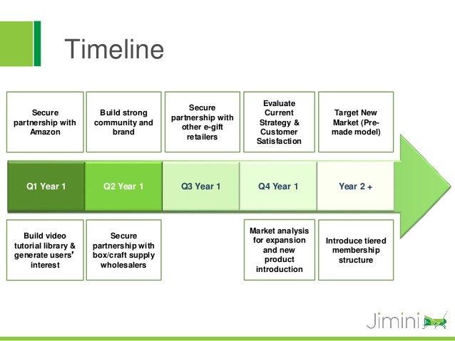 Timeline                                                             Evaluate                                             ...