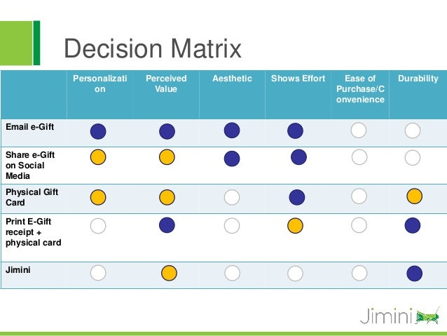 Decision Matrix                Personalizati   Perceived   Aesthetic   Shows Effort     Ease of    Durability             ...