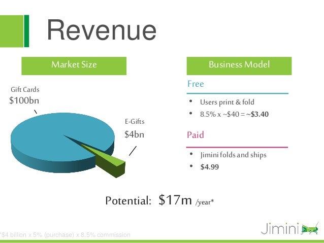 Revenue                 Market Size                                Business Model   Gift Cards                            ...