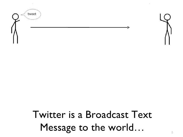 Twitter is a Broadcast Text Message to the world… tweet