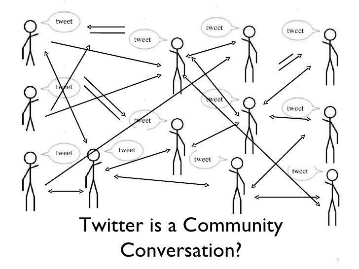 Twitter is a Community Conversation? tweet tweet tweet tweet tweet