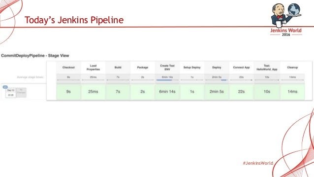 Pipelining DevOps with Jenkins and AWS