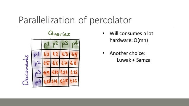 Parallelization'of'percolator • Will'consumes'a'lot' hardware:'O(mn) • Another'choice: Luwak +'Samza