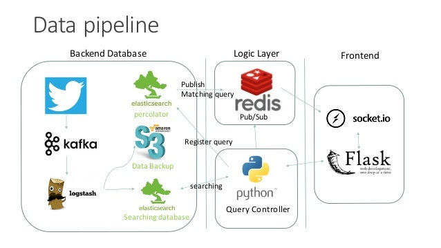 Data'pipeline Query'Controller Backend'Database percolator Logic'Layer Frontend Searching'database Data'Backup Pub/Sub Pub...