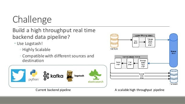 Challenge Build'a'high'throughput'real'time' backend'data'pipeline? • Use'Logstash! ◦ Highly Scalable ◦ Compatiblewith'dif...