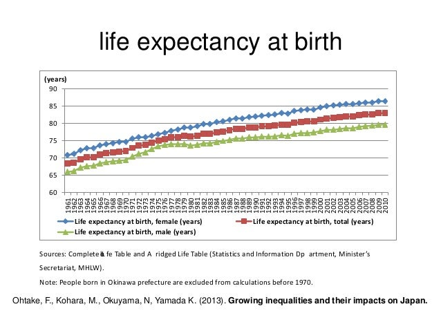 Image Result For Life Expectancy In Okinawa Japan