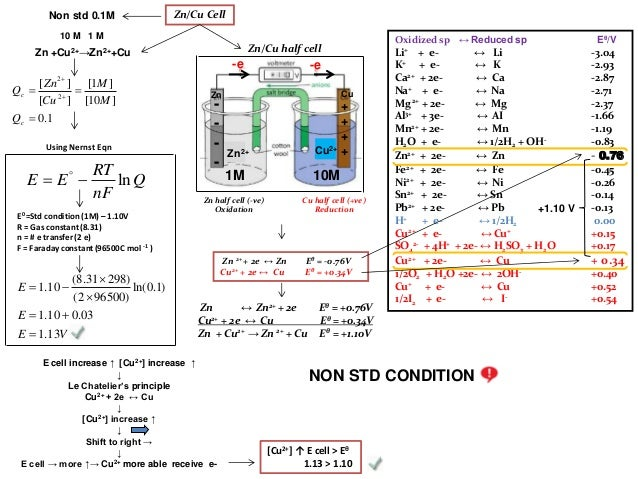 Option c nernst equation voltaic cell and concentration cell zn half cell ccuart Image collections