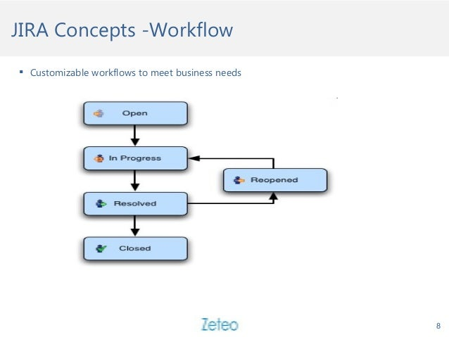 HTTP Request and ResponseJIRA Concepts -Workflow  Customizable workflows to meet business needs 8