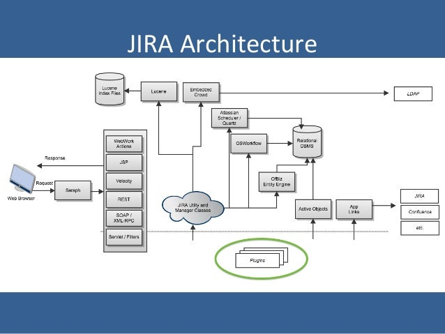 Jira plugin dev introduction 14012014 a atlassian plugin evoluuon 10 jira architecture ccuart Image collections