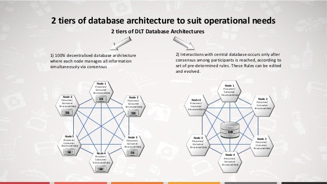 1) 100% decentralised database architecture where each node manages all information simultaneously via consensus Prosumer/...