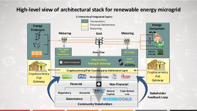 3 interactive/integrated layers: Energy Producers GridMetering Energy Consumers Metering Battery Storage Stakeholder Feedb...