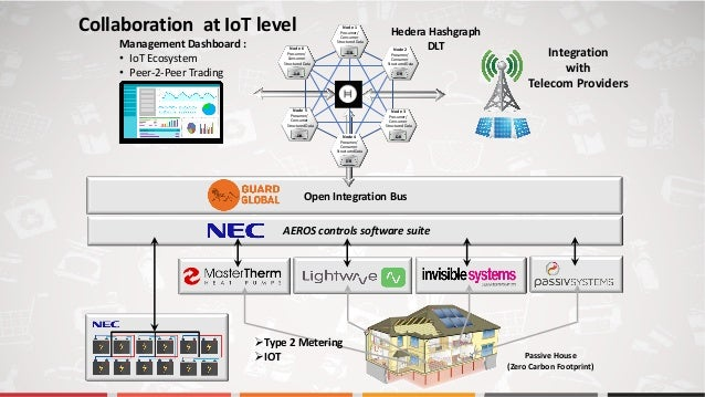 Open Integration Bus AEROS controls software suite Management Dashboard : • IoT Ecosystem • Peer-2-Peer Trading Hedera Has...