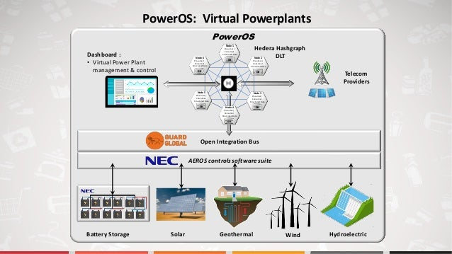 PowerOS Open Integration Bus AEROS controlssoftware suite Dashboard : • Virtual Power Plant management & control Prosumer/...