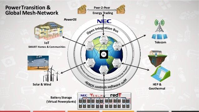 Prosumer/ Consumer Structured Data DB Node 1 Prosumer/ Consumer Structured Data DB Node 1 Prosumer/ Consumer Structured Da...