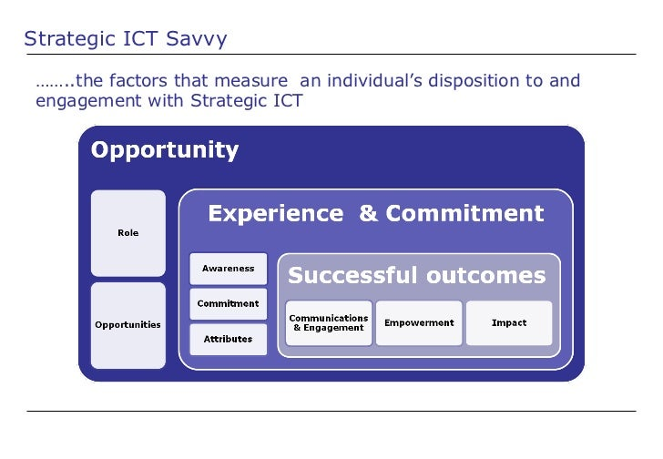 Strategic ICT Savvy …… ..the factors that measure  an individual's disposition to and engagement with Strategic ICT