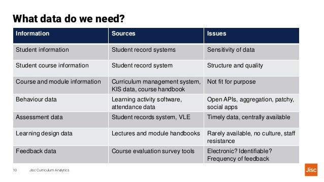 What data do we need? Jisc Curriculum Analytics10 Information Sources Issues Student information Student record systems Se...