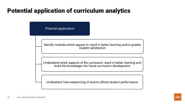 Potential application of curriculum analytics Jisc Learning Analytics Network15 Potential applications Identify modules wh...