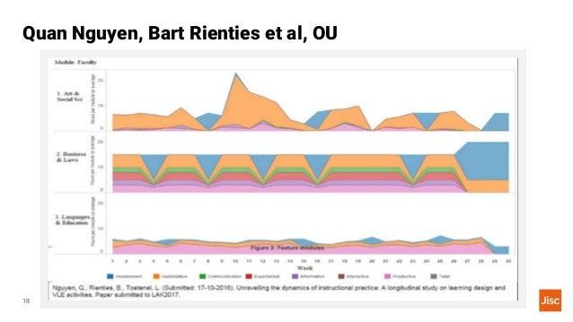 Jisc Curriculum Analytics18 Quan Nguyen, Bart Rienties et al, OU