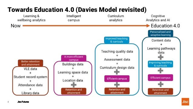 Towards Education 4.0 (Davies Model revisited) Jisc Futures4