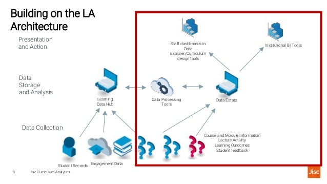 Building on the LA Architecture Jisc Curriculum Analytics8 Data Collection Data Storage and Analysis Presentation and Acti...