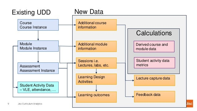 Jisc Curriculum Analytics9 Course Course Instance Module Module Instance Sessions i.e. Lectures, labs, etc.Assessment Asse...
