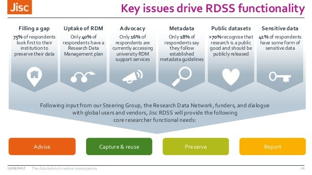 Key issues drive RDSS functionality 13/09/2017 The data behind creative masterpieces 12 Capture & reuse Preserve ReportAdv...