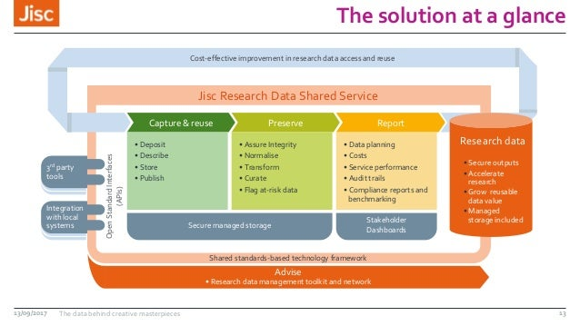 The solution at a glance 13/09/2017 The data behind creative masterpieces 13 Jisc Research Data Shared Service Capture & r...