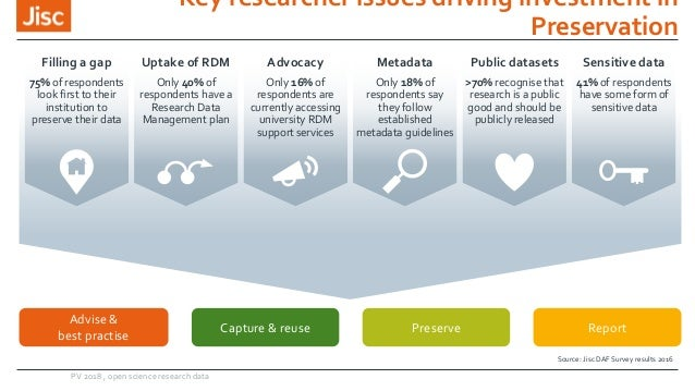 Key researcher issues driving investment in Preservation Source: Jisc DAF Survey results 2016 Capture & reuse Preserve Rep...