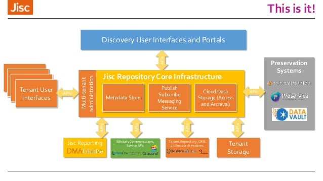 This is it! Preservation Systems Multi-tenant administration Discovery User Interfaces and Portals APIs User InterfacesUse...